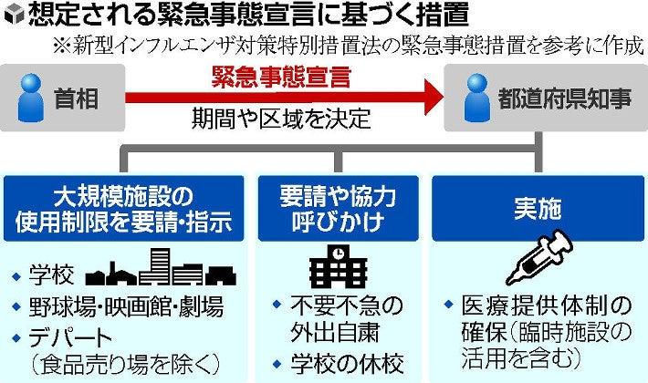 【コロナ】「緊急事態宣言」が可能に 安倍首相、野党党首と会談へ