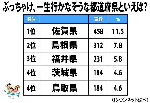 【調査】「一生行かなそうな都道府県」無念の1位は佐賀 栄えある最下位は静岡