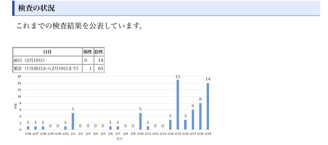 【速報】大阪さんコロナ感染者0 凄すぎないこれ?