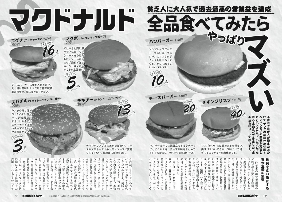 【画像】有名雑誌「マクドナルド全品食べてみたらやっぱりマズい」