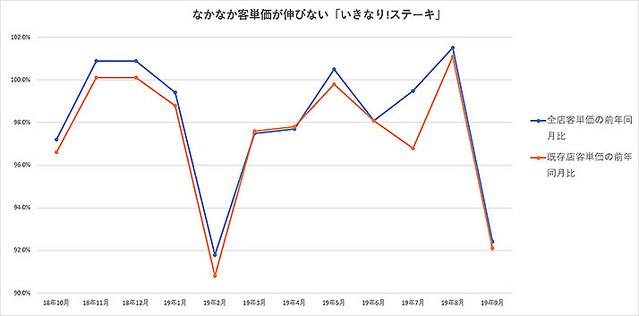 """【いきなり!飽きられる】「いきなり!ステーキ」の9月売上は34%減、活かされていない""""吉野家の教訓"""""""