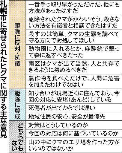 【北海道】クマ射殺から1週間 意見530件「反対・抗議」が5割強 苦悩する札幌市