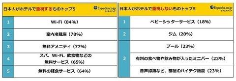 【調査】日本人がホテルで重視するポイントは?