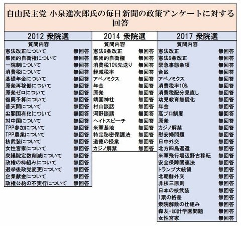 「小泉進次郎が初入閣!!」全局トップニュースで放送してしまう