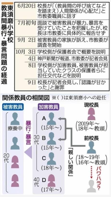 【神戸いじめ教師4人】現在も4人に月額給与が支払われていることについて、市民らから苦情が相次ぐ