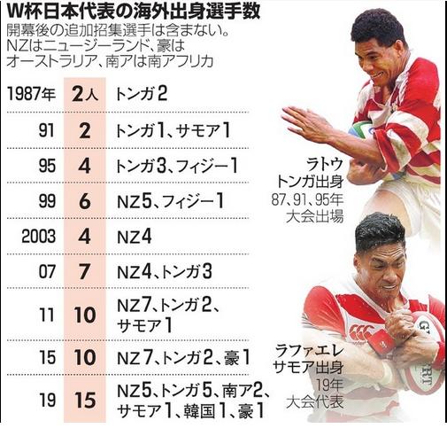 【悲報】ラグビー日本代表さん全員外国人にしたら南アフリカにも勝てたと皮肉を言われまくってしまう