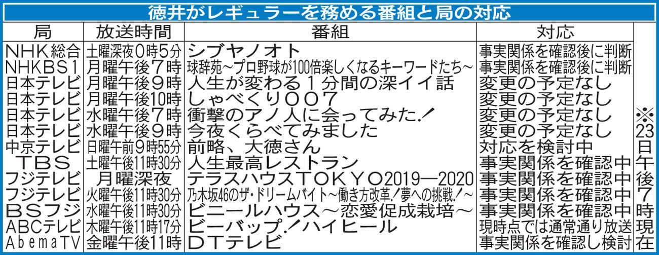 【悲報】徳井義実さん会社 過去にも東京国税局から申告漏れを指摘  無申告を繰り返していた